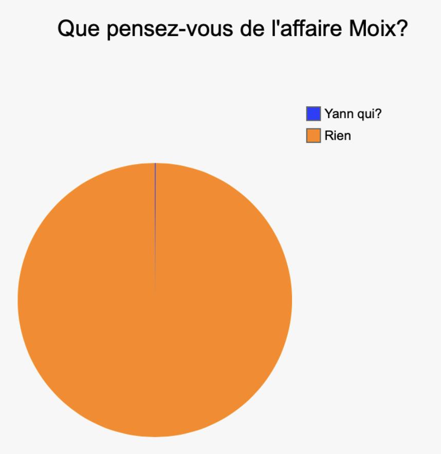 Sondage: 99,9% des Français s'en foutent de l'affaire «Yann Moix antisémite»